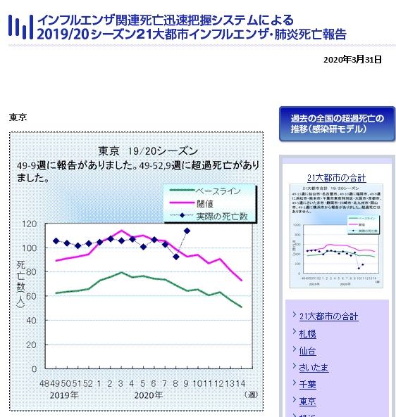 【COVID19】東京の「インフル&肺炎死亡者報告」に疑問の声!「過去2番目に少ない」のに3月初旬に急増!→ネット「新型コロナの死者をインフルとしてカウントしているのでは?」