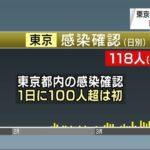 【COVID19】ついに東京都で1日の感染者が100人超に!米は日本滞在の米国人に「すぐに帰国」するよう要請!「日本政府が検査を広範に実施しないことで、感染把握が困難」
