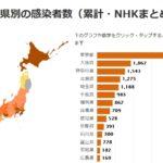 都知事選の前日に、東京のコロナ感染数が宣言解除後最多(131人)に!せやろがいおじさんも小池都知事の実績に強い疑問!「7つの公約のうち一つしか達成されてない」