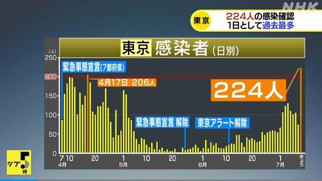 """【マズい】東京のコロナ感染数が224人に激増!一気に""""過去最多""""の数に!安倍政権は「イベント緩和を予定通り行なう」と発表!→ネット「正気か?」「GoToキャンペーンを何としても強行したいからだろ」"""