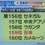 【悲報】日本のPCR検査数、「世界最貧国レベル」だった!セネガル・中央アフリカ・ウガンダの下&カメルーンの一つ上!→ネット「もはやG7の一員を名乗るのが恥ずかしいレベル」