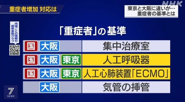 【混乱】新型コロナ、各都道府県の「重症者」の数字に疑問符!東京と大阪でも基準に大きな違い!さらに吉村大阪知事は「大阪は早めに人工呼吸器をつける」とウソ発言!
