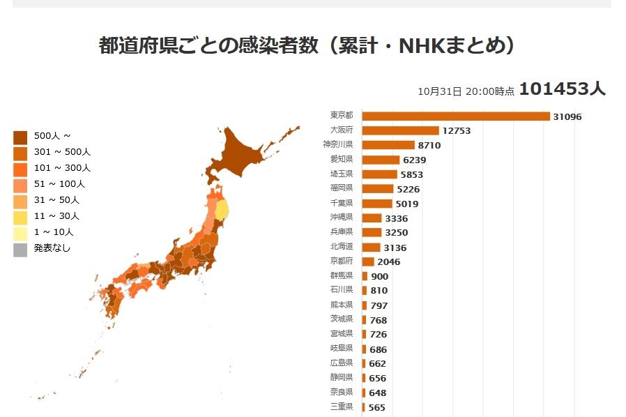 WHOが、新型コロナが「深刻な後遺症を残す」「肺や心臓、神経系に影響」と警告!日本の累計感染数も「10万人突破」の中、世界中の市民の「基礎体力や脳機能」が大幅に低下させられる恐れ!