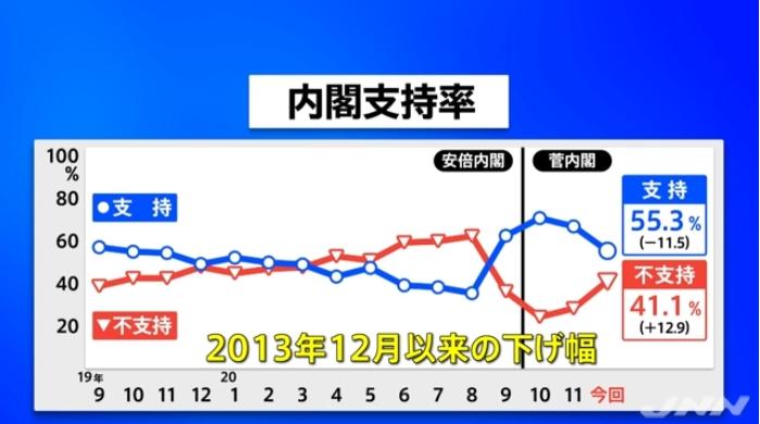 【まだ高い】菅政権の支持率が急落!共同では12P、JNNでは11.5Pダウン!不支持率も大幅にアップ!「(GoTo強行での)コロナ感染急増」や「安倍桜疑獄再燃」が影響した可能性!