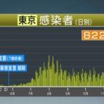 【ゆるねと通信】東京のコロナ感染者が800人超え・埼玉も「医療崩壊始まりつつある」!、ドイツで(スパイ防止のための)5G機器参入の審査を厳格化!、「大寒波」と「コロナ」のWパンチで日本が危機的状況に!