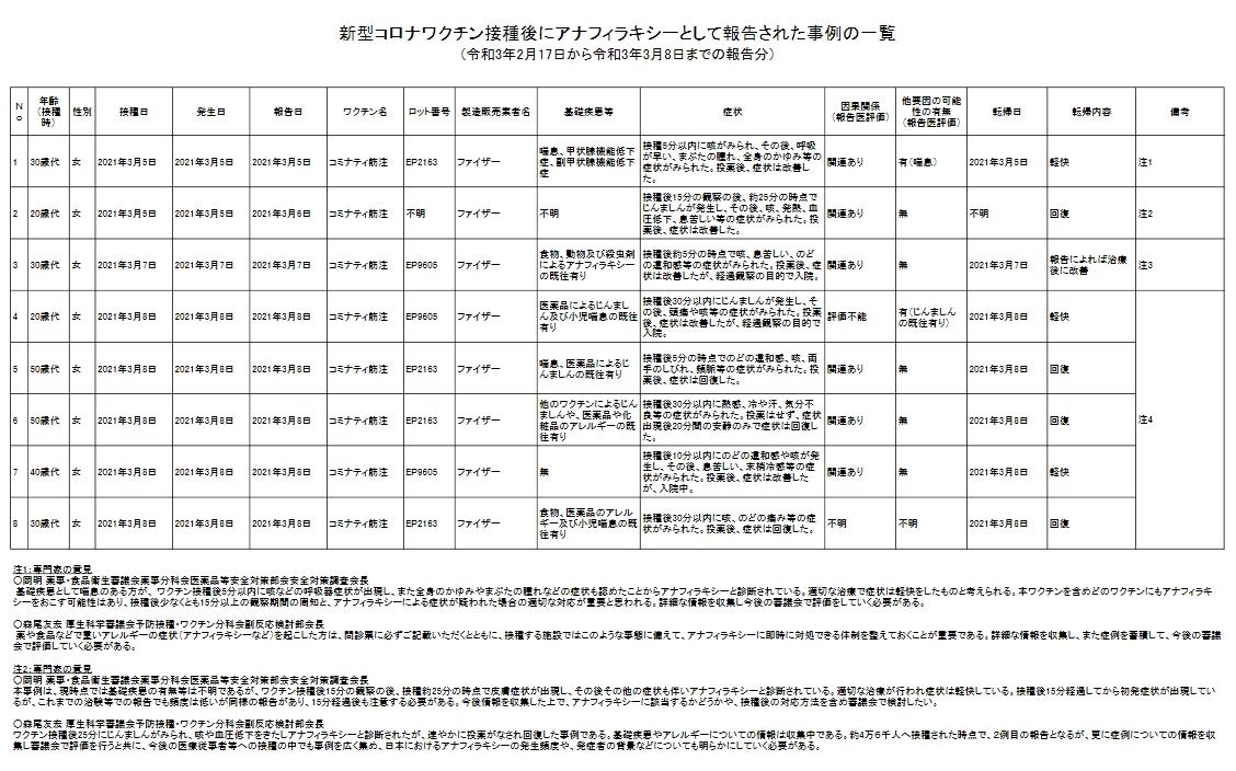 【ゆるねと通信】新型コロナワクチン「副反応疑い」事例が相次ぐ(8件目)!、韓国ではワクチン接種後に4851人に副反応・13人が死亡、総務省・東北新社に「脱法スキーム」を指南した疑いが浮上!