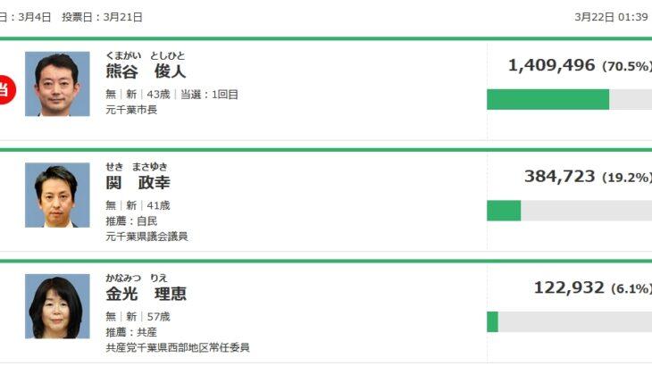 千葉県知事選、立憲民主など支援の熊谷俊人氏が「過去最多得票」で圧勝!菅自民推薦の関政幸氏は「トリプルスコア」以上で大敗!