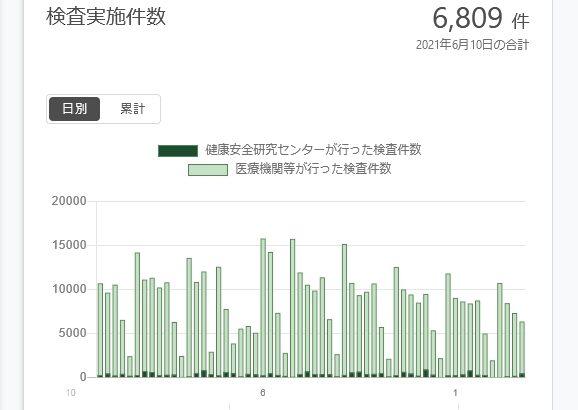 【デタラメ国家】東京都のPCR検査数が急減少!ピーク時の半分以下に!「東京五輪強行」のためにコロナ感染の数字を無理やり減らそうとしている疑いも!
