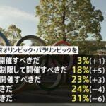 【ヤラセ横行】JNN世論調査でも「五輪開催」の声が大きく増加!コロナ禍での東京五輪強行開催で「日本選手のメダルラッシュは確実」との声も!