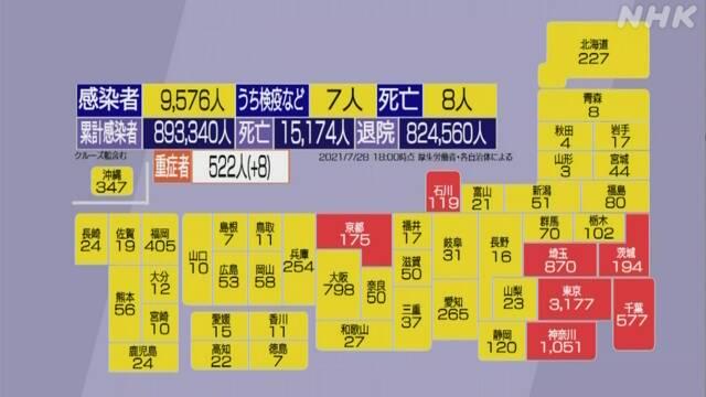 【壊れきった国】ついに東京都のコロナ感染数が3000人超え!首都圏3県も過去最悪更新で緊急事態宣言発令を検討!→それでもTVは「五輪メダル獲得報道」最優先で、国民間で「楽観バイアス」が蔓延!