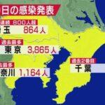 【五輪強行のさ中で】東京の新規コロナ感染数が3865人!数日以内に5000人台突破か!全国でも初の1万人台に!厚労省の会合でも「これまで経験のない急速な感染拡大」の声!