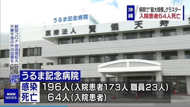 沖縄・うるま記念病院で過去最悪のクラスターが発生!計199人が感染し、入院患者64人が死亡…デルタ株の強力な感染力が改めて明らかに!