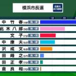 【ゼロ打ち】横浜市長選、自民(菅最側近)小此木候補が惨敗!立憲・山中候補が大差で圧勝!→菅政権(選挙にひたすら負けまくり)の終焉がすぐそこに!